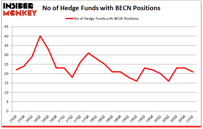 Is BECN A Good Stock To Buy?