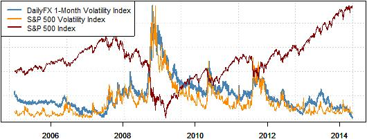 Forex high volatility times