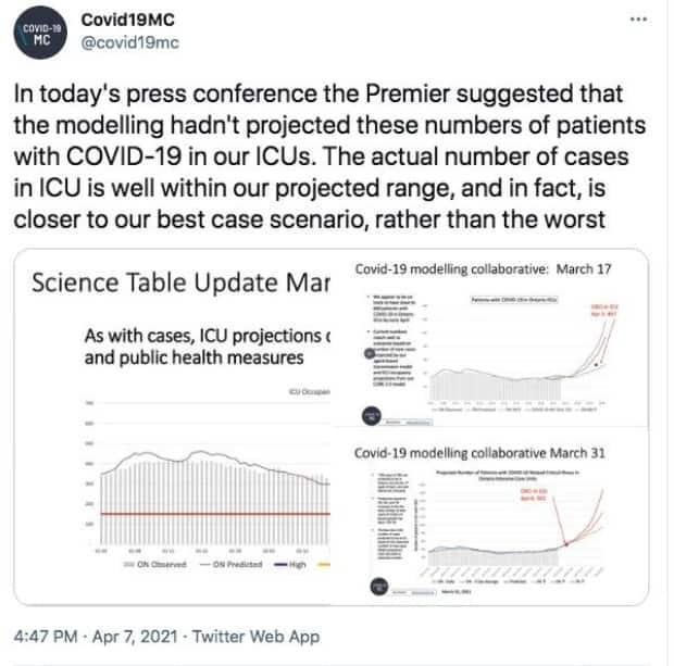 The scientists behind Ontario's COVID-19 modelling hit back at Premier Doug Ford after he said the modelling didn't show how bad Ontario's crisis would become.  (Twitter: @covid19MC  - image credit)