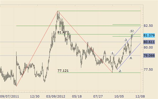 FOREX_Technical_Analysis_USDJPY_Pressing_Resistance_Before_Bank_of_Japan_body_usdjpy.png, FOREX Technical Analysis: USD/JPY Pressing Resistance Before Bank of Japan