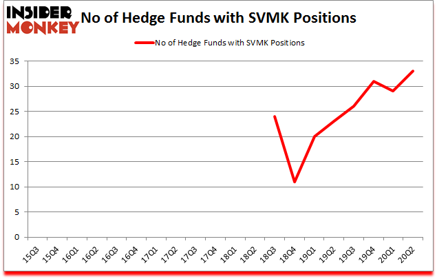 Is SVMK A Good Stock To Buy?