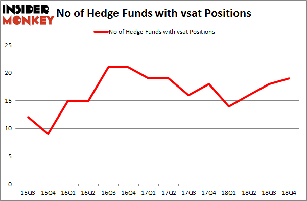 No of Hedge Funds With VSAT Positions