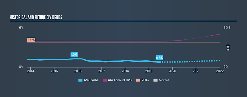 NYSE:AMH Historical Dividend Yield, June 13th 2019