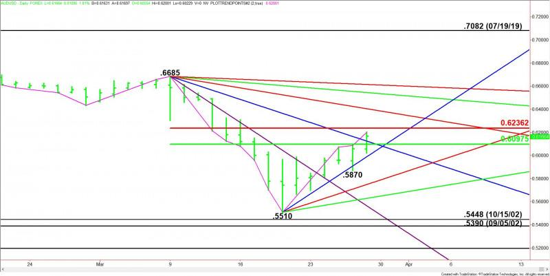 AUD/USD Forex Technical Analysis – Strong Upside Momentum Could Trigger Breakout Over .6236
