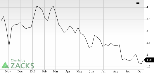 J. C. Penney (JCP) shares rose nearly 7% in the last trading session, amid huge volumes.