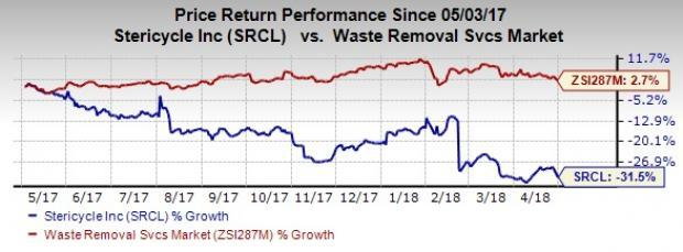 Lower organic revenue growth, unfavorable impact of divestures, non-cash goodwill impairment charges and expenses related to business transformation are likely to hurt Stericycle's (SRCL) Q1 results.