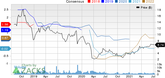 Berry Corporation Price and Consensus