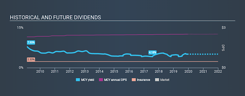 NYSE:MCY Historical Dividend Yield, December 9th 2019
