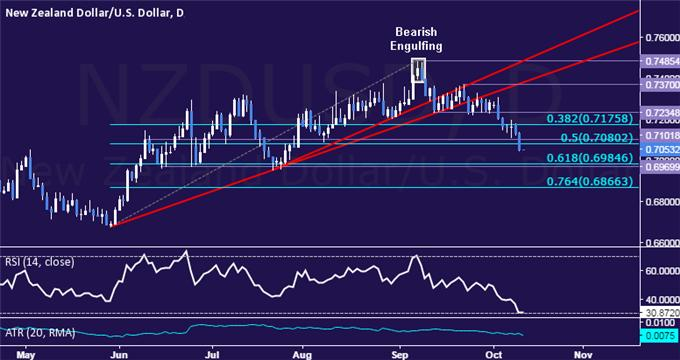 NZD/USD Technical Analysis: Sellers Aim Below 0.70 Figure