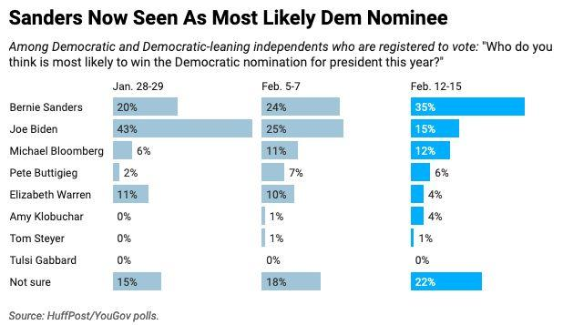 A new HuffPost/YouGov poll measures perceptions of the Democratic campaign in the aftermath of the New Hampshire primary. (Photo: Ariel Edwards-Levy/HuffPost)
