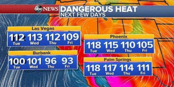 Temperatures will cool down later in the week, but that does not mean it's not getting very hot. (ABC News)