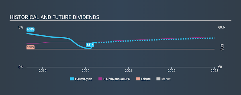 HLSE:HARVIA Historical Dividend Yield March 30th 2020