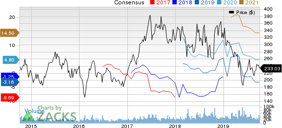 Tesla, Inc. Price and Consensus