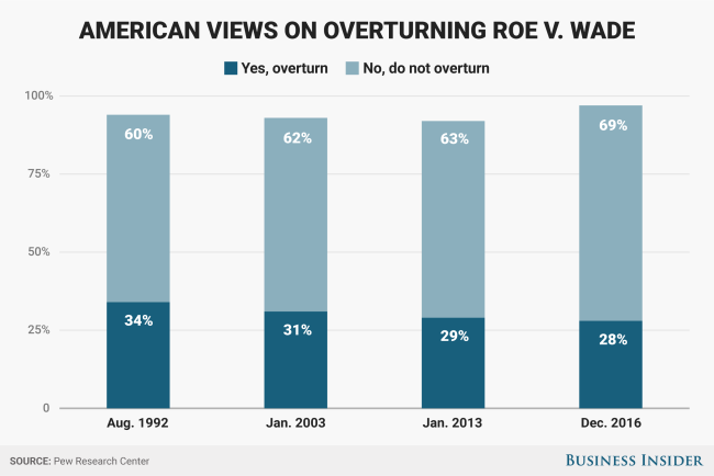 Roe v Wade Views poll BI Graphics