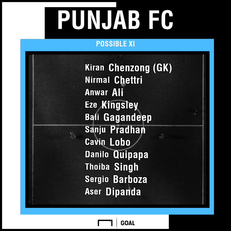 Punjab FC possible XI