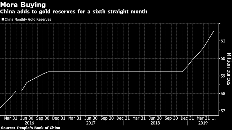 China Is Buying More and MoreGold as the Trade War Drags On