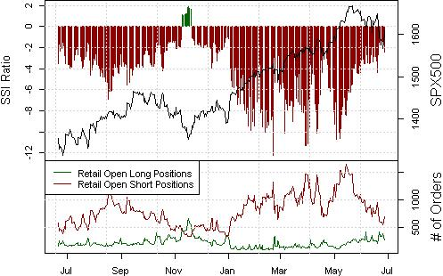ssi_spx500_body_Picture_16.png, SPX500 Sentiment Plainly Favors Record Highs