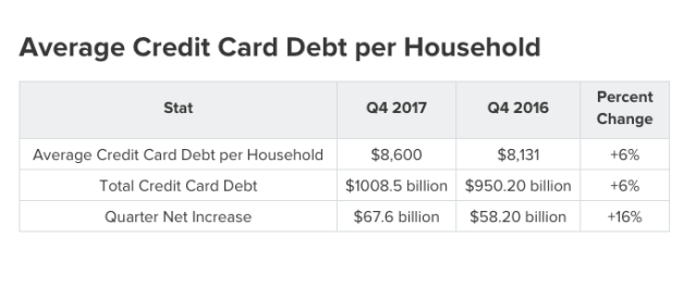 Average credit card debt per household.