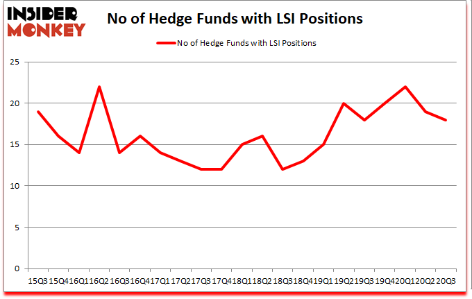 Is LSI A Good Stock To Buy?