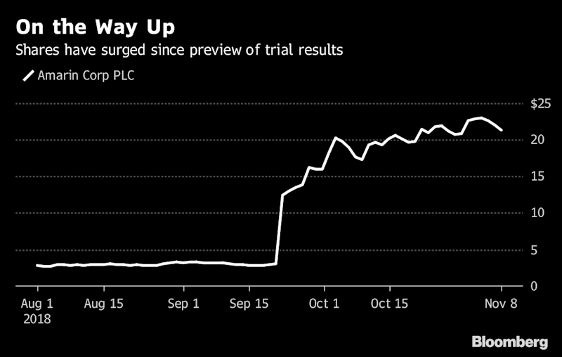 Data On Fish Oil Pill May Justify Amarins Surging Stock Price