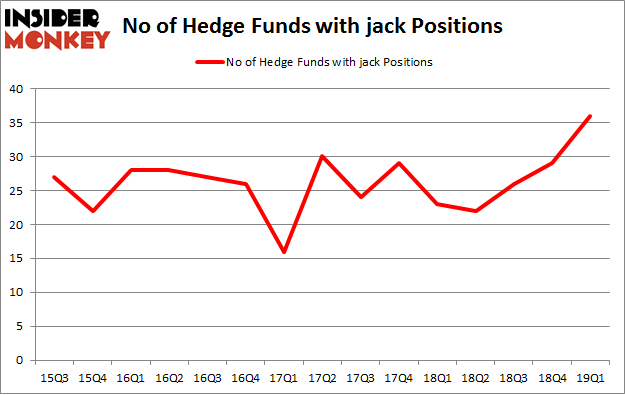 No of Hedge Funds with JACK Positions