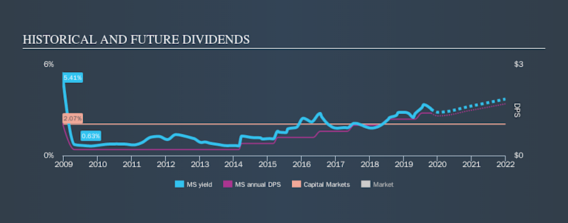 NYSE:MS Historical Dividend Yield, October 25th 2019