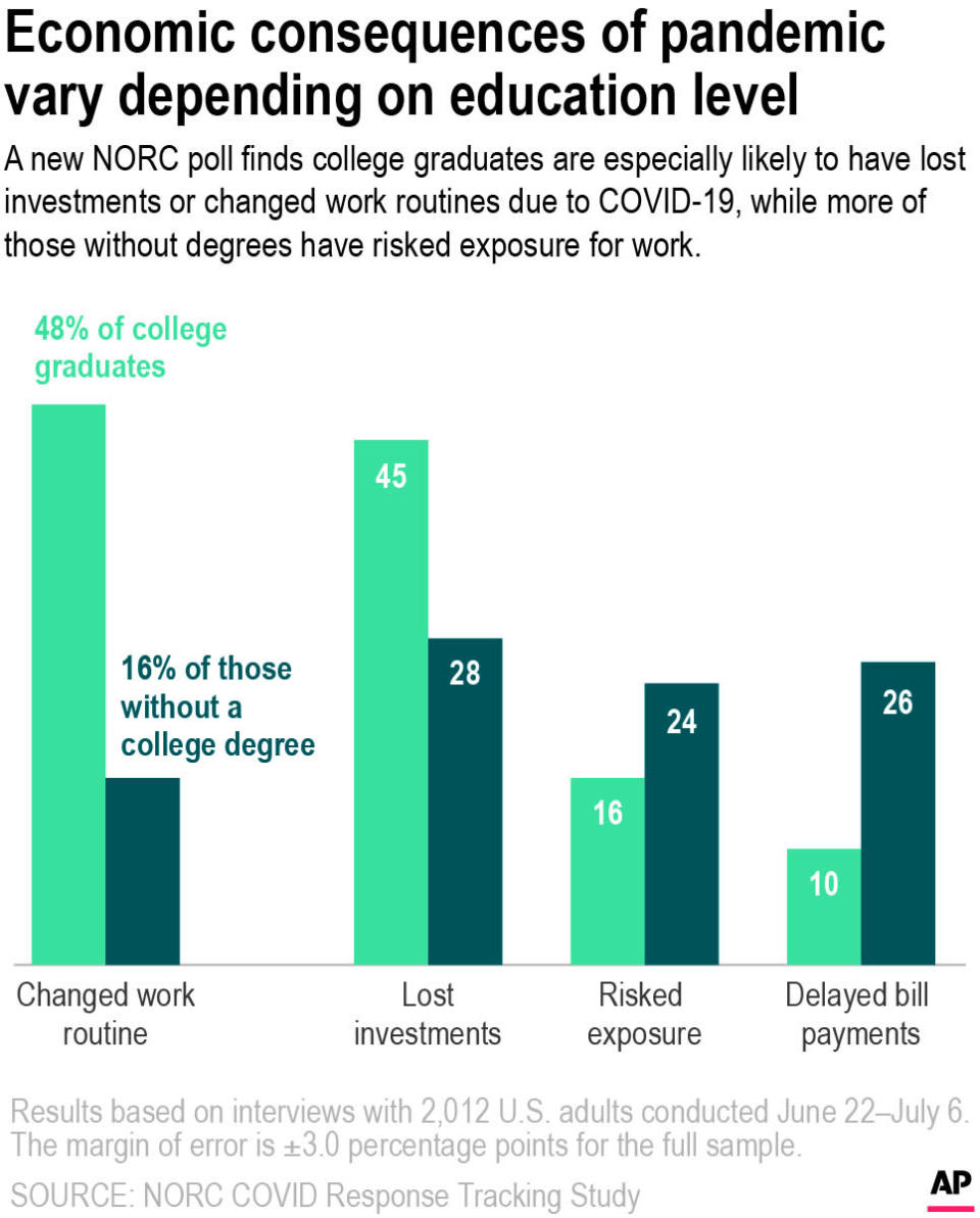 A recent poll conducted by the National Science Foundation and NORC found that while college graduates are more likely than those without a college degree to report lost investments and an adjusted work routine in response to the pandemic, those without a college degree are more likely to report having risked exposure to coronavirus and delayed bill payments.