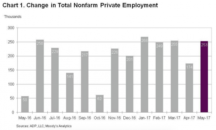 Private payrolls growth remains strong in America. (Source: ADP)