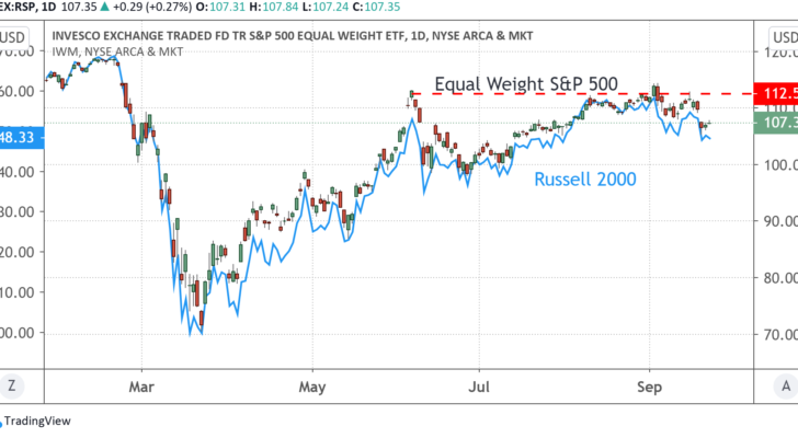 Daily Chart of iShares Russell 2000 Versus the Rydex Equal-Weight S&P 500 Index