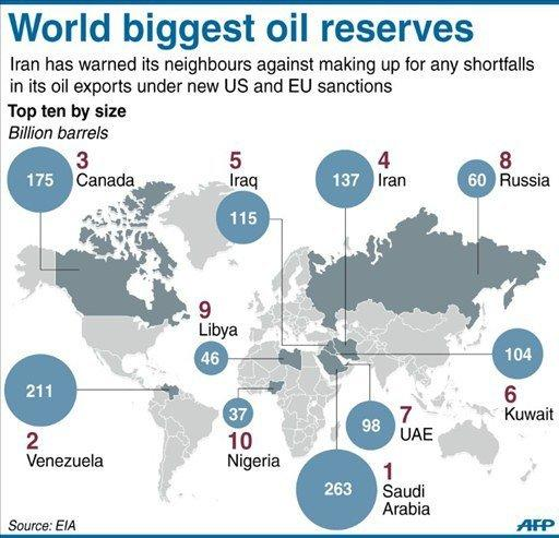 The United States exempted from Iran oil sanctions members of the European Union and Japan in March and on June 11 did the same for India, Malaysia, South Africa, South Korea, Sri Lanka, Turkey and Taiwan. The exemptions are for a renewable 180-day period. On Thursday it exempted China and Singapore
