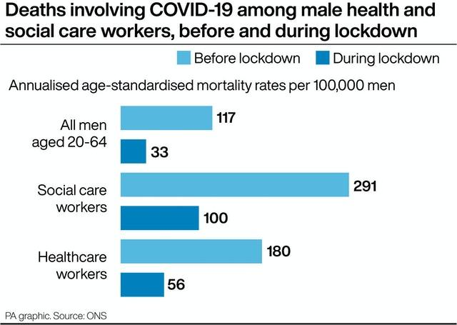 Deaths involving Covid-19 among male health and social care workers, before and during lockdown