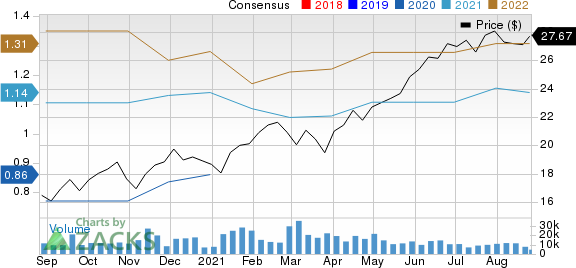 Vertiv Holdings Co. Price and Consensus