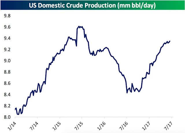 Oil production in the U.S. is on the rise again. (Bespoke Investment Group)