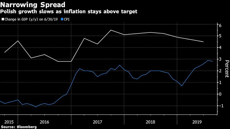 Wage-Boom Plan Fails to Budge Poland's Rates From Record Low