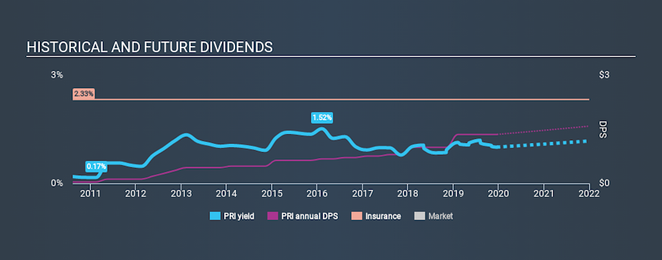 NYSE:PRI Historical Dividend Yield, December 20th 2019