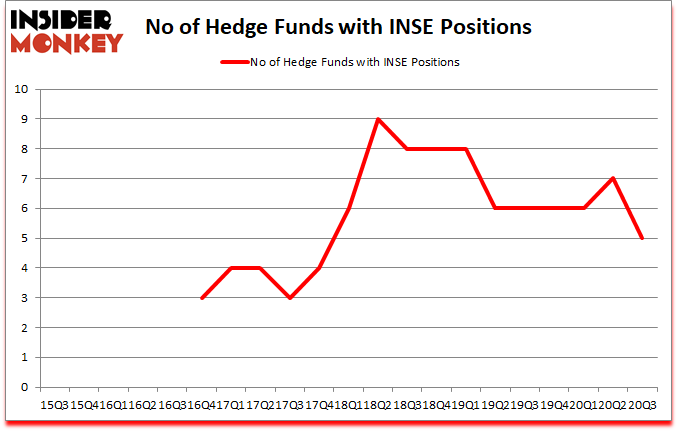 Is INSE A Good Stock To Buy?