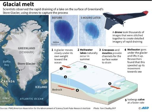 Graphic on meltwater lakes draining off the surface of a glacier, a new study that captured the process on video by using drones