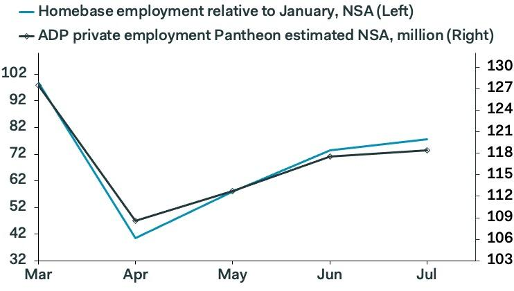 Private payroll readings from ADP and data from Homebase both suggest that after a sharp rebound in April and May, the labor market leveled off in July. (Source: Pantheon Macroeconomics)