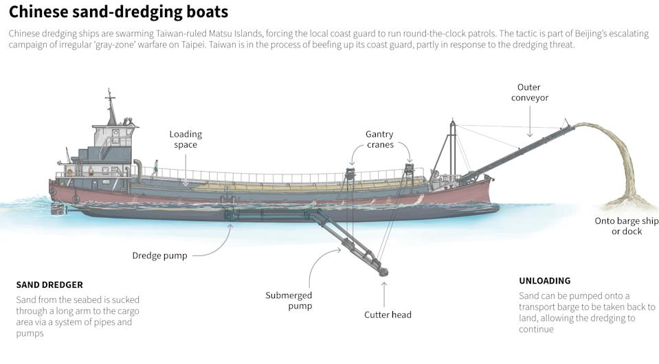 Graphic shows a diagram of one of the Chinese boats that are dredging sand off the coast of Taiwanese islands. Source: Reuters