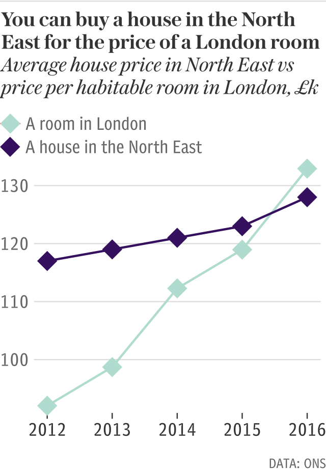 A room in London now costs more than a house in the North East