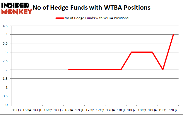 No of Hedge Funds with WTBA Positions