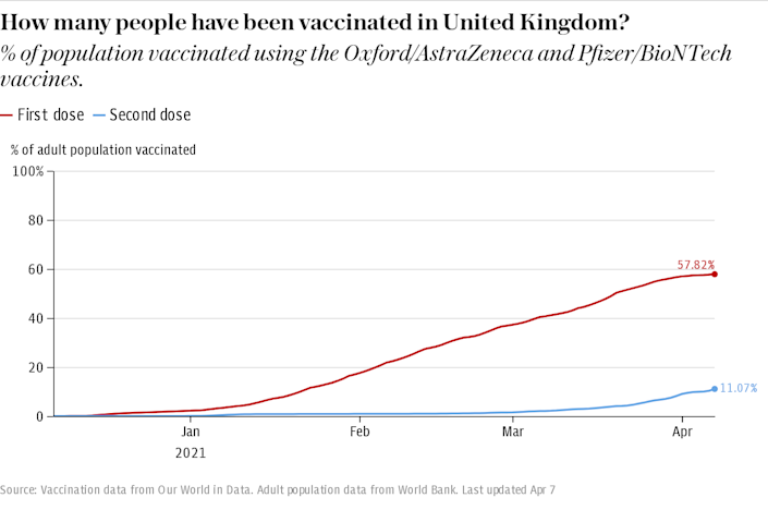 Is the UK on track to reach its vaccination goals?