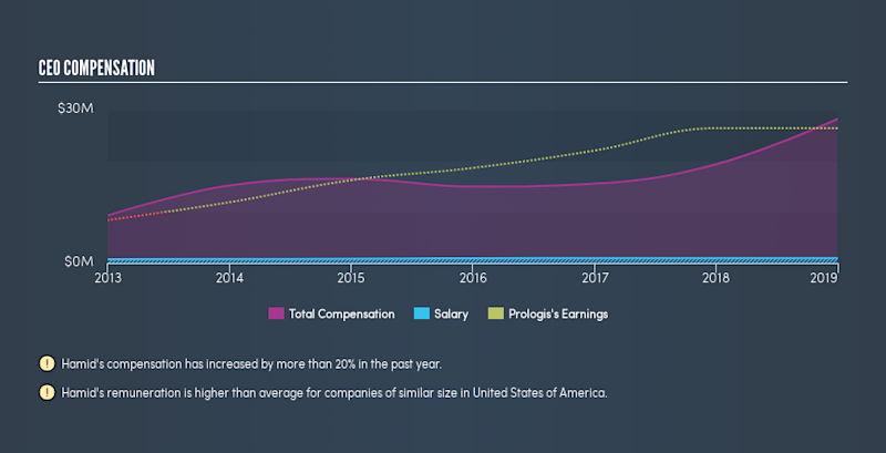 NYSE:PLD CEO Compensation, May 21st 2019