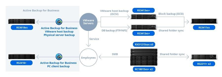 Shiseido Taiwan leveraged active backup for business, PC and VMware Servers backup. ― Picture courtesy of Synology