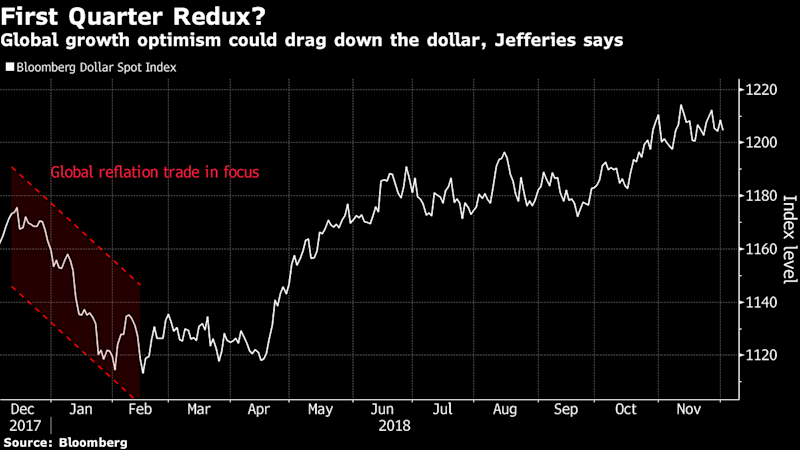 Dollar Dealt a Blow as 'Buy Everything Else' Emerges After G-20