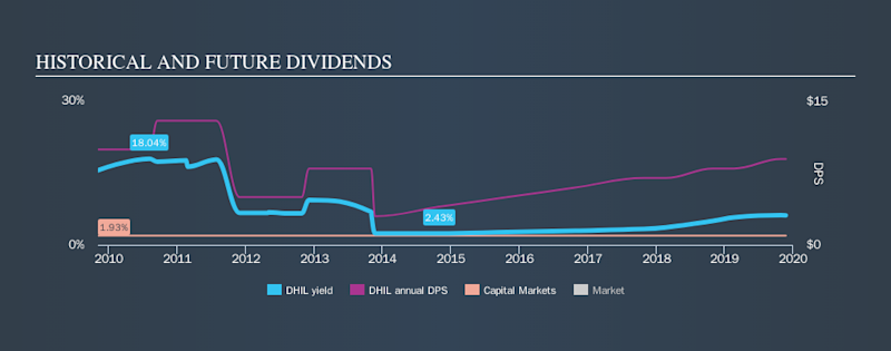 NasdaqGS:DHIL Historical Dividend Yield, November 24th 2019