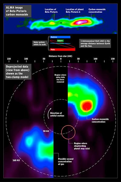 The ALMA radio telescope image of carbon monoxide around the star Beta Pictoris (above) can be deprojected (below) to simulate a view looking down on the system, revealing the large concentration of gas in its outer reaches. For comparison, orb