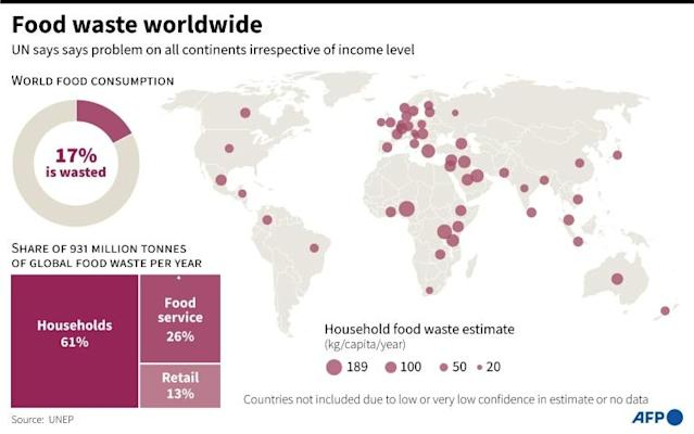 Of the 121 kilos of consumer-level food thrown away each year for every person on the planet, more than half is disposed of by households