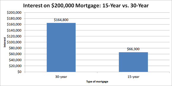 A Foolish Take 2 Ways To Save With 15 Year Mortgages