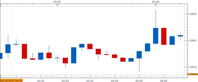 Forex_GBPUSD-_Trading_the_UK_Consumer_Price_Report_body_ScreenShot078.png, GBP/USD- Trading the U.K. Consumer Price Report
